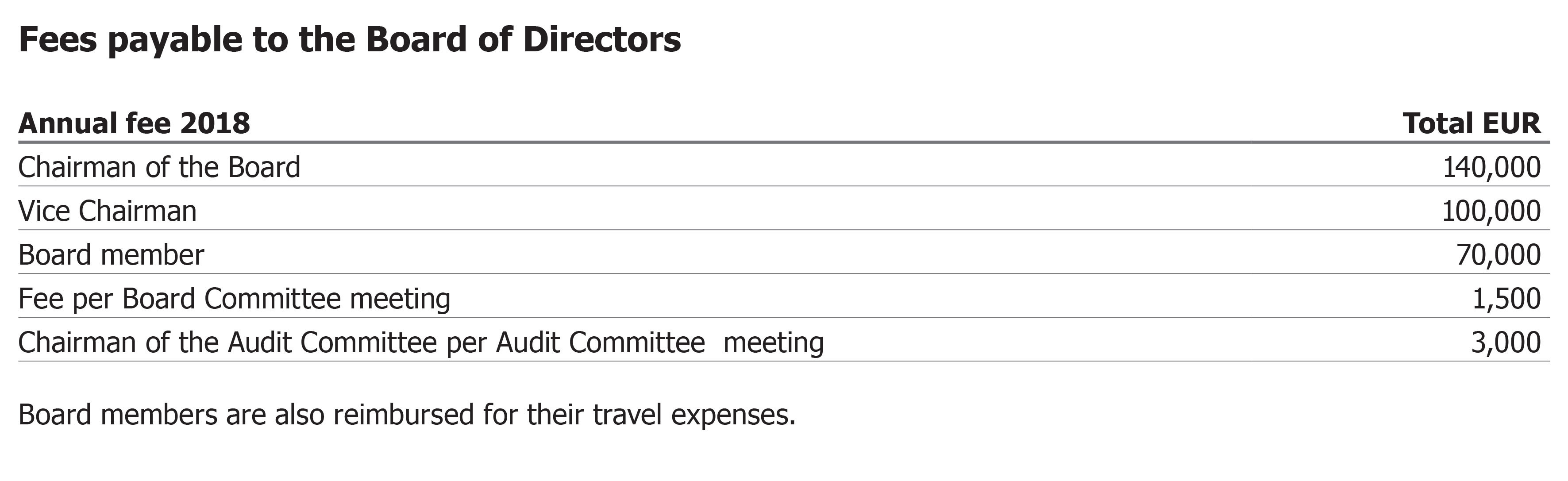 Fees payable to the board of directors