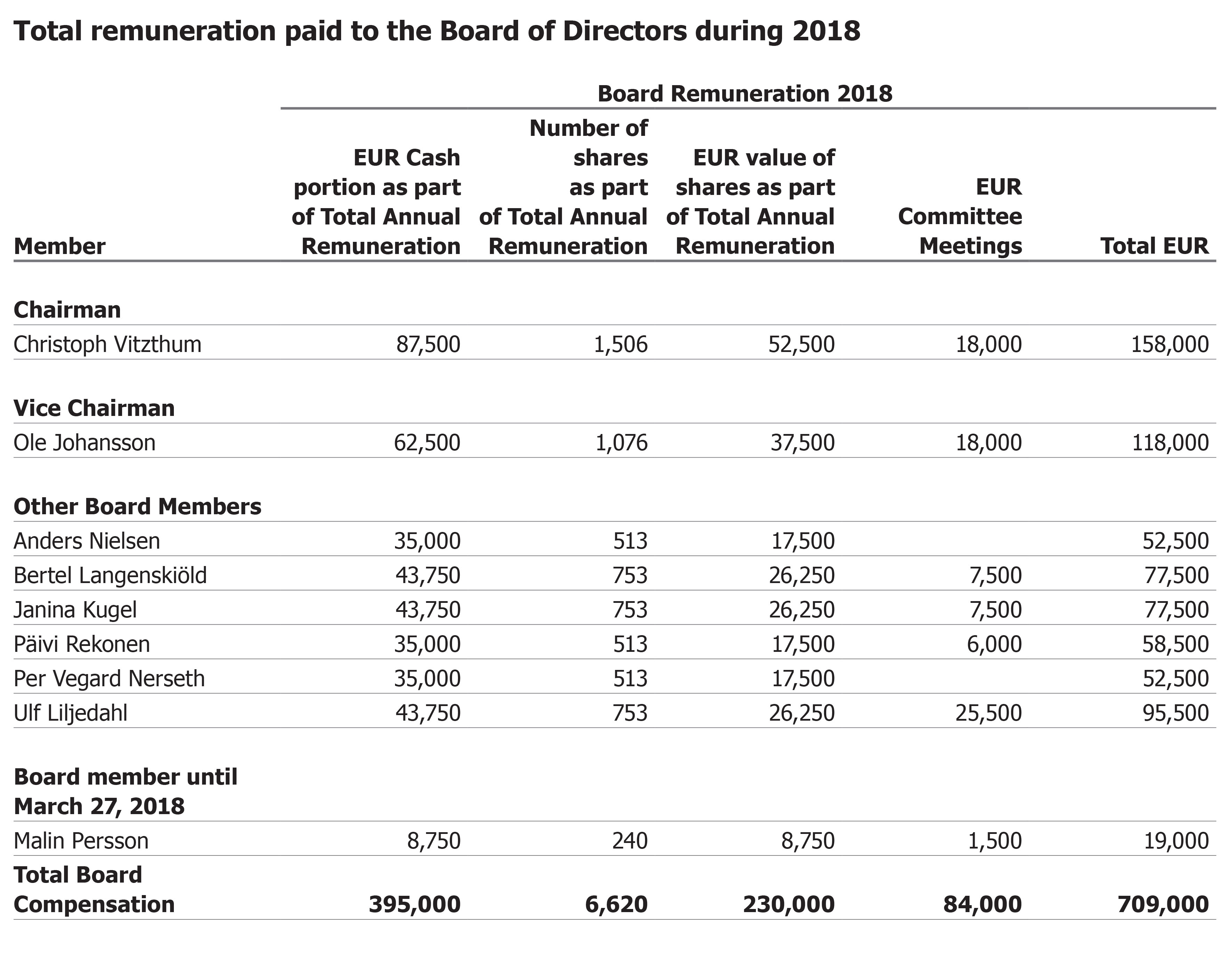 Total remuneration paid to the board of directors