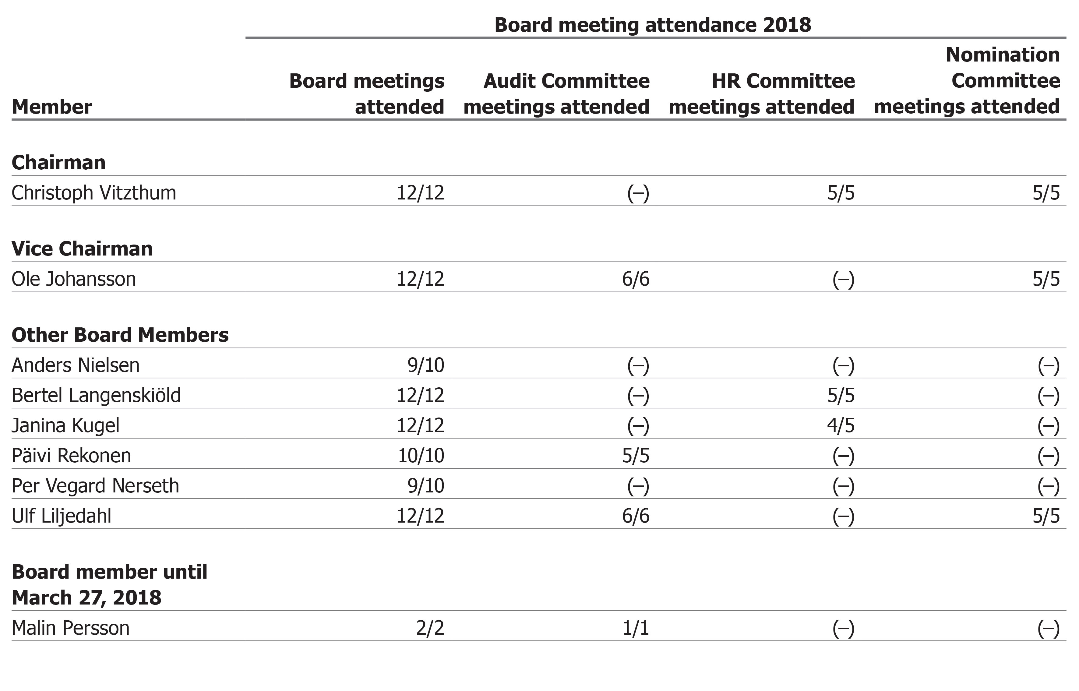 Board meeting attendance