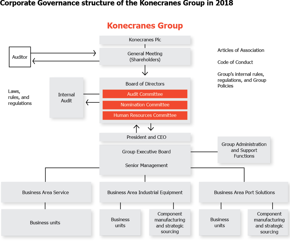 Konecranes chart group governance structure