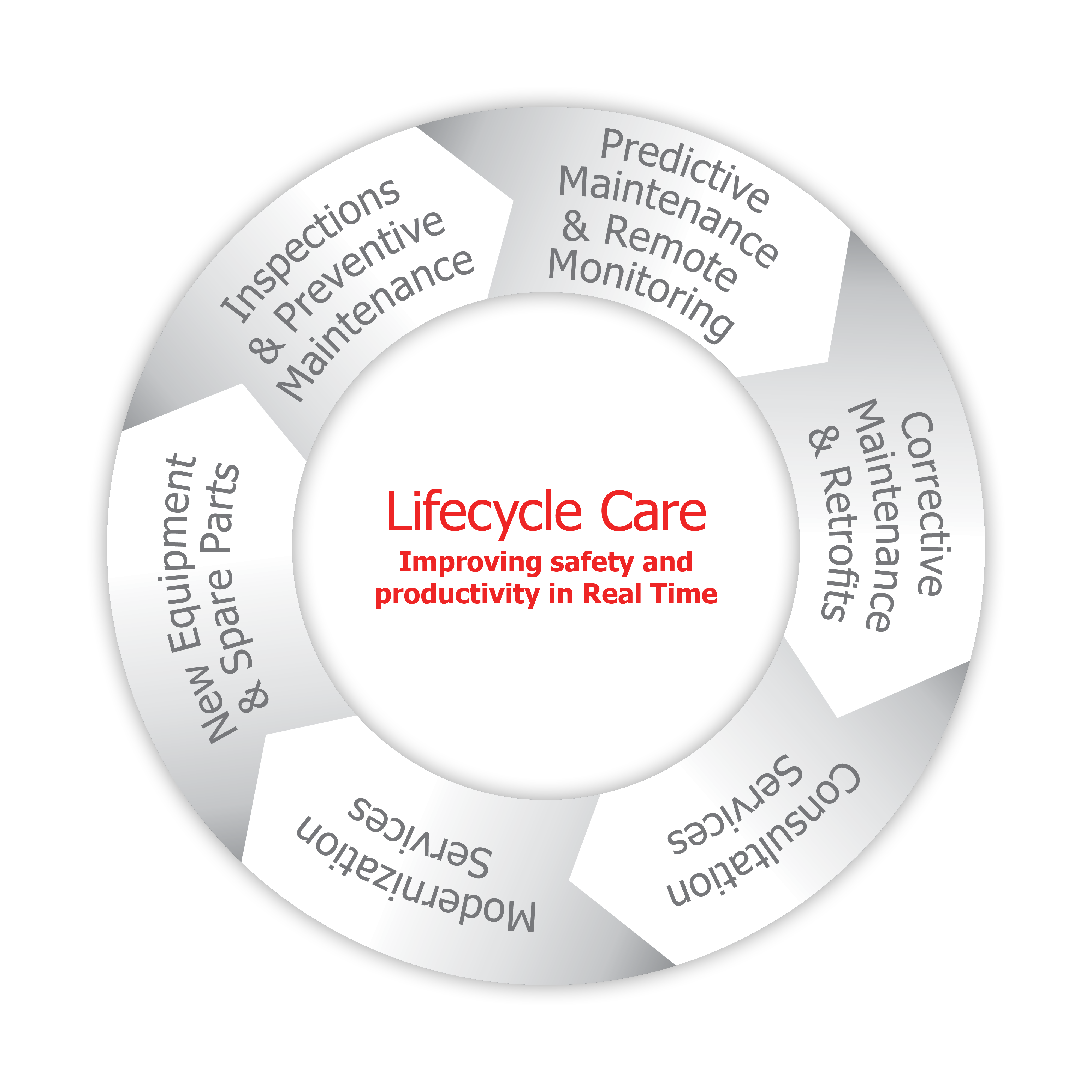 Lifecycle Care