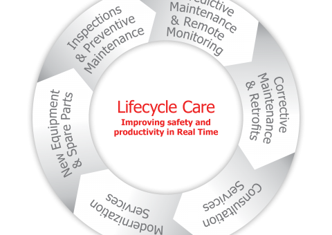 Lifecycle care wheel