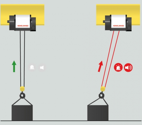 How to prevent side pulling on cranes and hoists