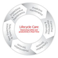 Lifecycle Care in Real Time
