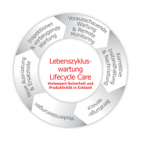 Lebenszykluswartung - Lifecycle Care